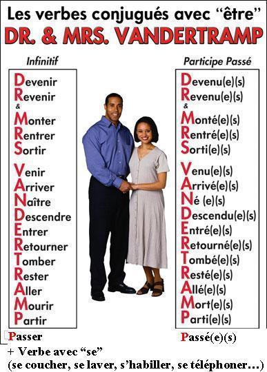 Francais3 Liste Des Verbes Conjugues Avec Etre Au Passe Compose